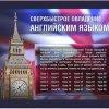 Сверхбыстрое овладение английским языком (2010)